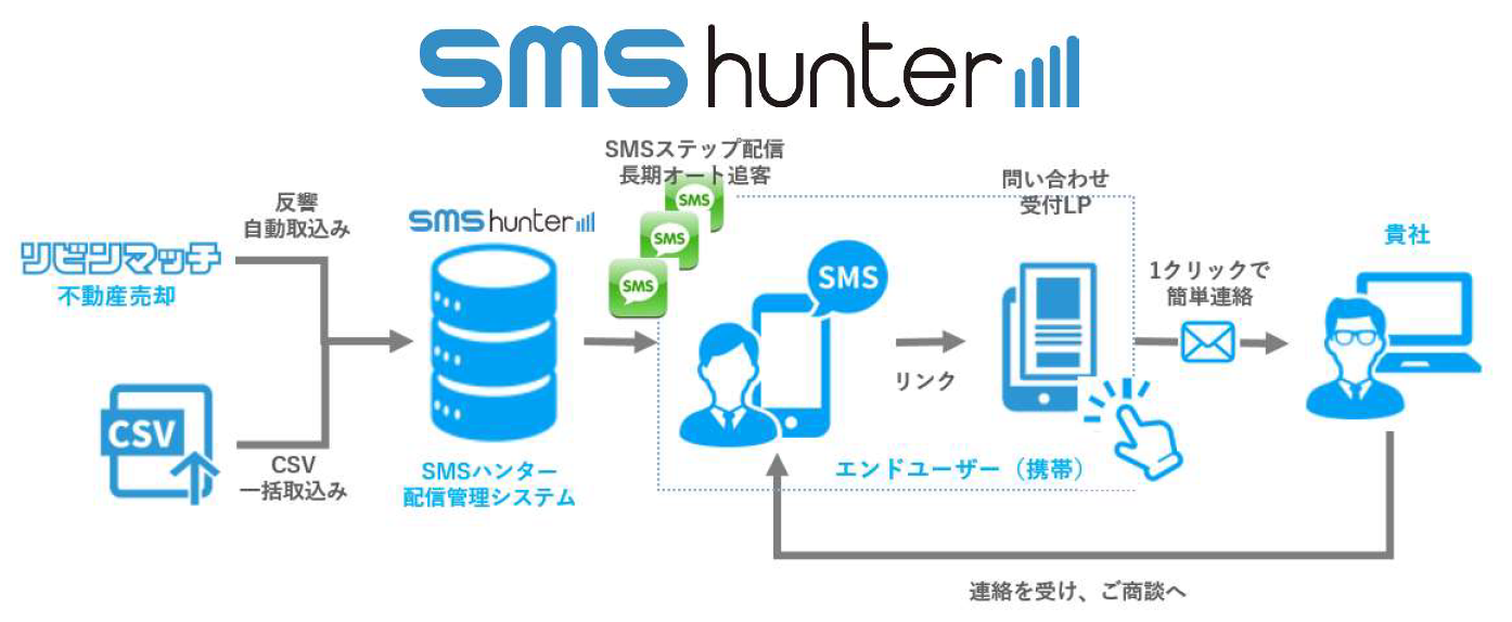 「SMSハンター」提供開始のお知らせ