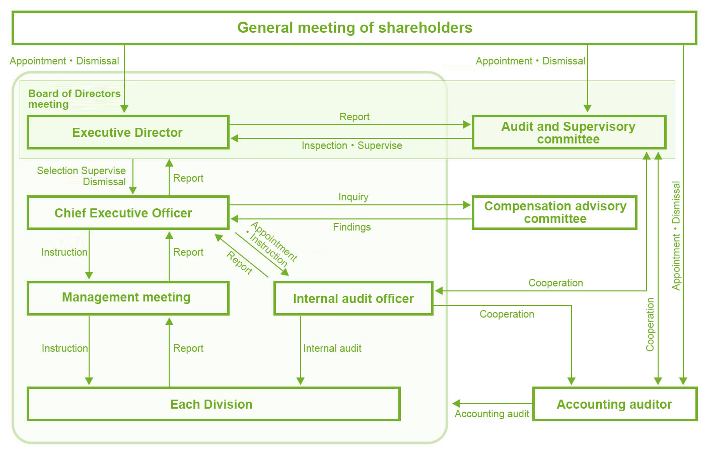 Organization of Corporate Governance